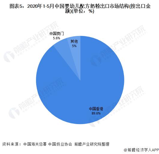 图表5:2020年1-5月中国婴幼儿配方奶粉出口市场结构(按出口金额)(单位:%)