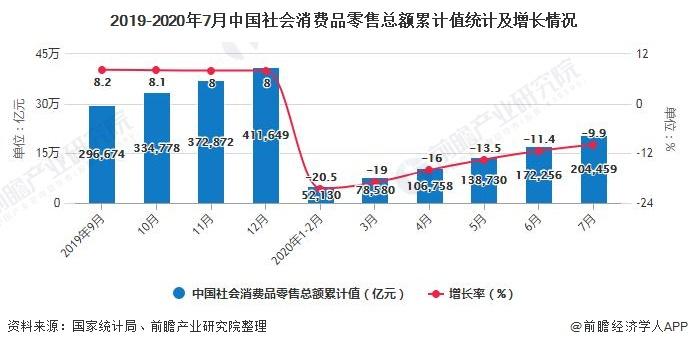 2019-2020年7月中国社会消费品零售总额累计值统计及增长情况
