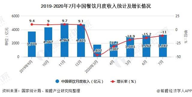 2019-2020年7月中国餐饮月度收入统计及增长情况