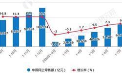 2020年1-7月中国零售行业市场分析:社会消费品零售总额累计突破20万亿元