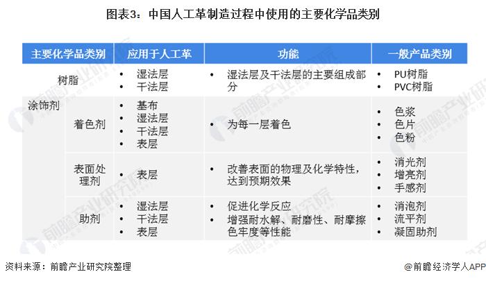 图表3:中国人工革制造过程中使用的主要化学品类别