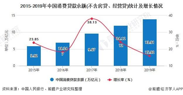 2015-2019年中国消费贷款余额(不含房贷、经营贷)统计及增长情况