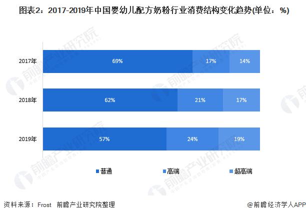 图表2:2017-2019年中国婴幼儿配方奶粉行业消费结构变化趋势(单位:%)
