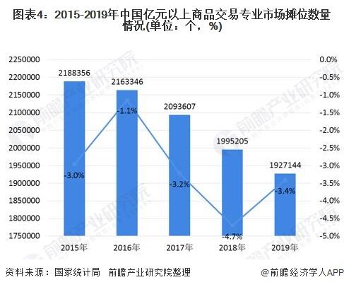 图表4:2015-2019年中国亿元以上商品交易专业市场摊位数量情况(单位:个,%)