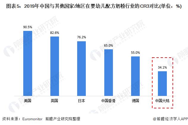 图表5:2019年中国与其他国家/地区在婴幼儿配方奶粉行业的CR3对比(单位:%)