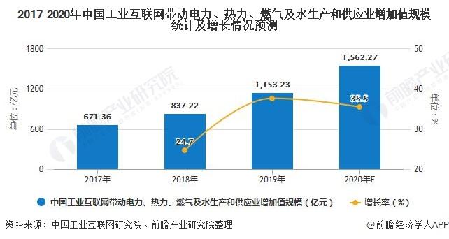 2017-2020年中国工业互联网带动电力、热力、燃气及水生产和供应业增加值规模统计及增长情况预测