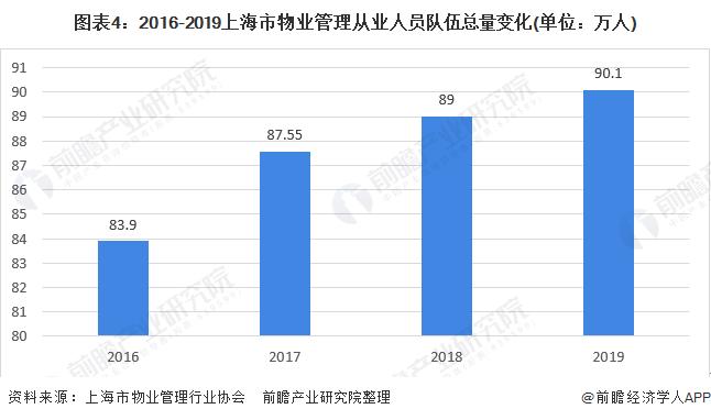 图表4:2016-2019上海市物业管理从业人员队伍总量变化(单位:万人)