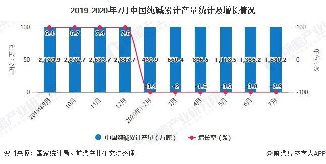 2019-2020年7月中国纯碱累计产量统计及增长情况
