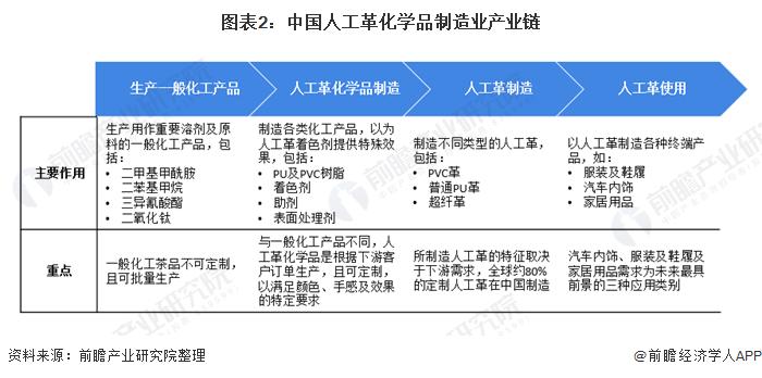 图表2:中国人工革化学品制造业产业链