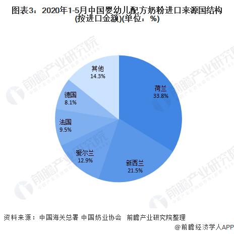 图表3:2020年1-5月中国婴幼儿配方奶粉进口来源国结构(按进口金额)(单位:%)