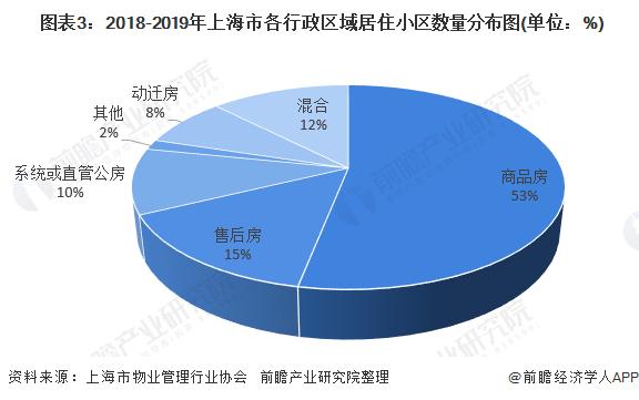 图表3:2018-2019年上海市各行政区域居住小区数量分布图(单位:%)
