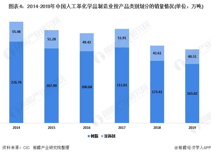 图表4:2014-2019年中国人工革化学品制造业按产品类别划分的销量情况(单位:万吨)