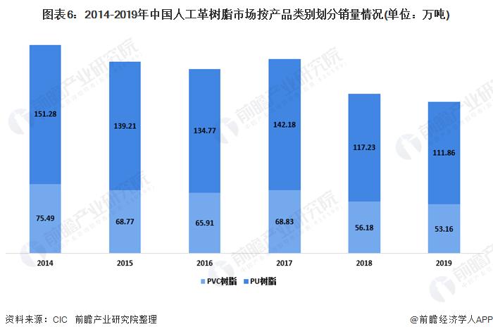 图表6:2014-2019年中国人工革树脂市场按产品类别划分销量情况(单位:万吨)