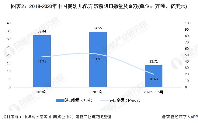 图表2:2018-2020年中国婴幼儿配方奶粉进口数量及金额(单位:万吨,亿美元)