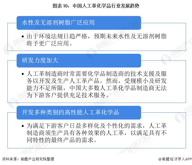 图表10:中国人工革化学品行业发展趋势