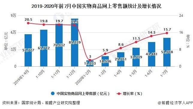 2019-2020年前7月中国实物商品网上零售额统计及增长情况