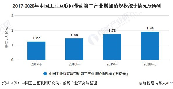 2017-2020年中国工业互联网带动第二产业增加值规模统计情况及预测