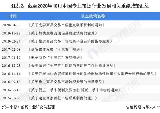 图表2:截至2020年10月中国专业市场行业发展相关重点政策汇总