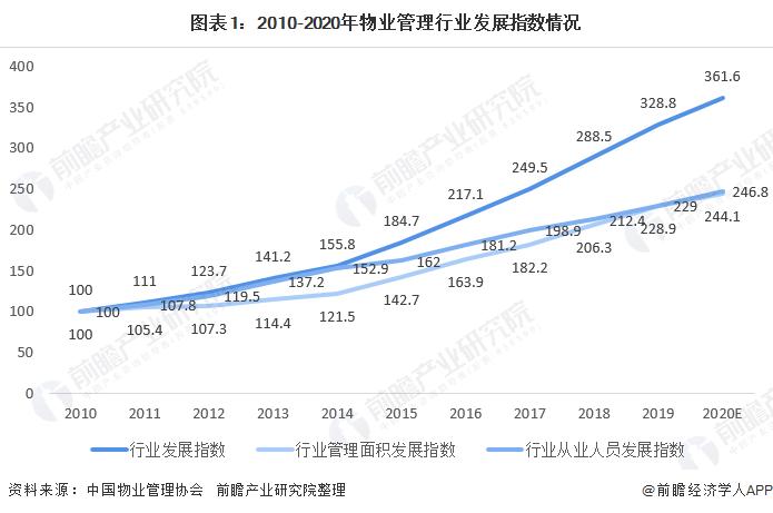 图表1:2010-2020年物业管理行业发展指数情况