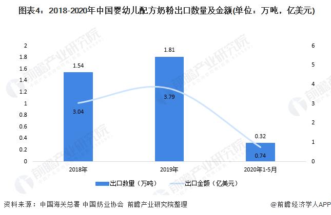 图表4:2018-2020年中国婴幼儿配方奶粉出口数量及金额(单位:万吨,亿美元)