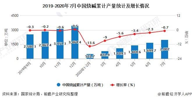 2019-2020年7月中国烧碱累计产量统计及增长情况