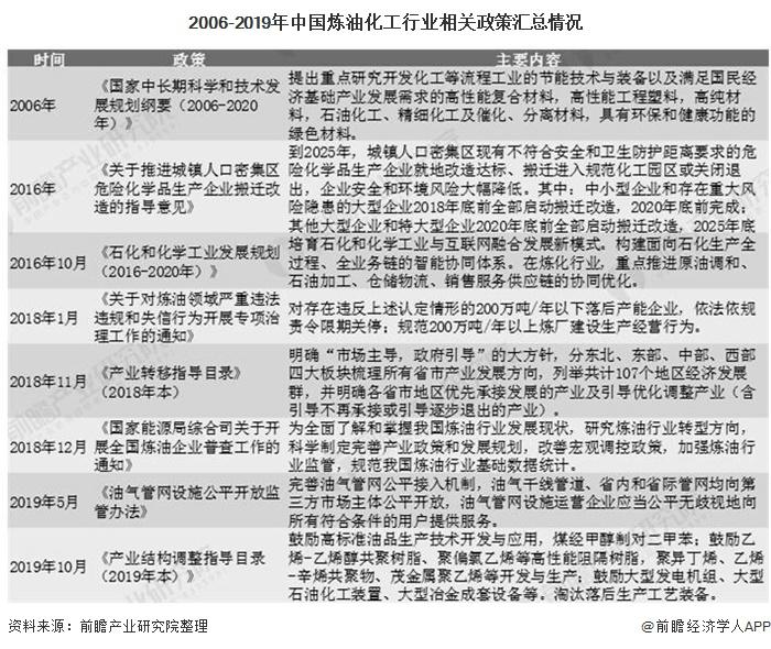 2006-2019年中国炼油化工行业相关政策汇总情况