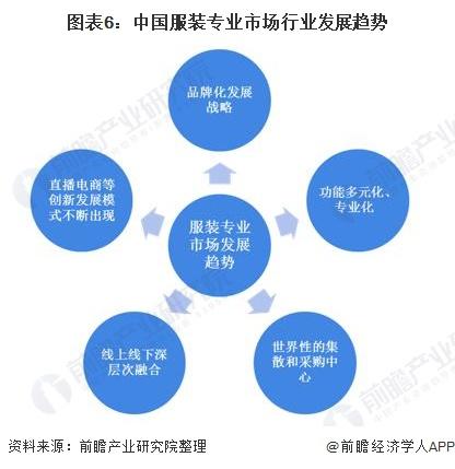图表6:中国服装专业市场行业发展趋势