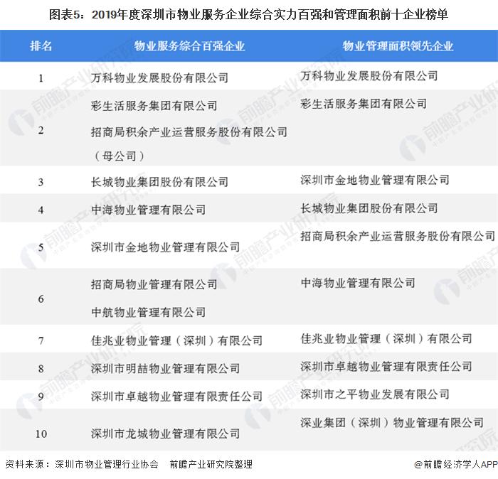 图表5:2019年度深圳市物业服务企业综合实力百强和管理面积前十企业榜单