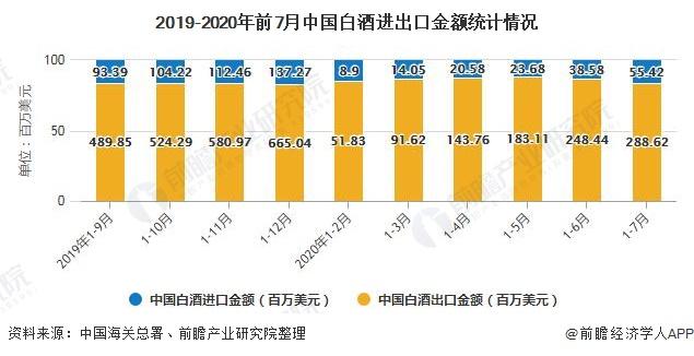 2019-2020年前7月中国白酒进出口金额统计情况