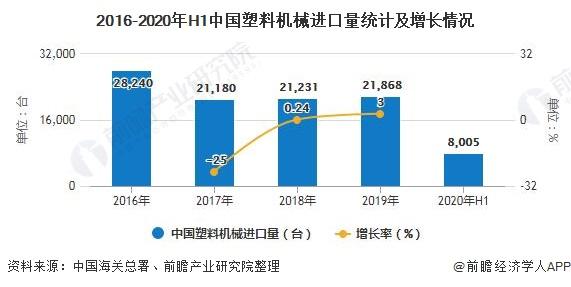 2016-2020年H1中国塑料机械进口量统计及增长情况