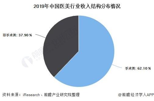 2019年中国医美行业收入结构分布情况