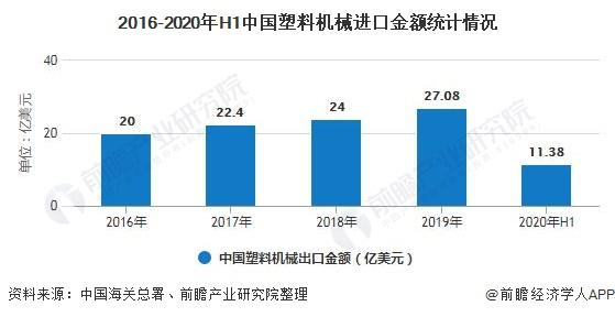 2016-2020年H1中国塑料机械进口金额统计情况