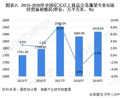 图表2:2015-2019年中国亿元以上商品交易服装专业市场经营面积情况(单位:万平方米,%)