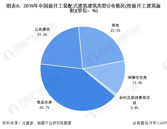 图表8:2019年中国新开工装配式建筑建筑类型分布情况(按新开工建筑面积)(单位:%)