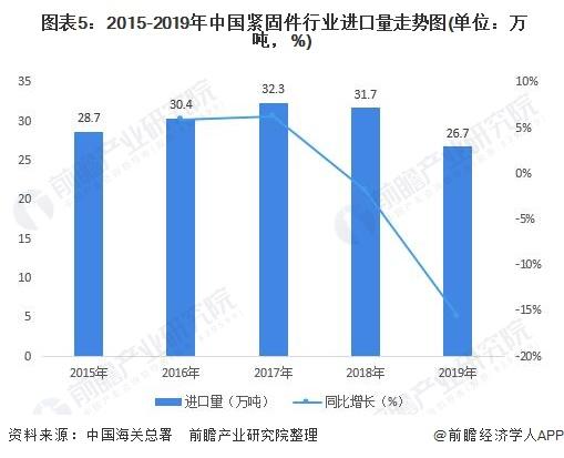 图表5:2015-2019年中国紧固件行业进口量走势图(单位:万吨,%)