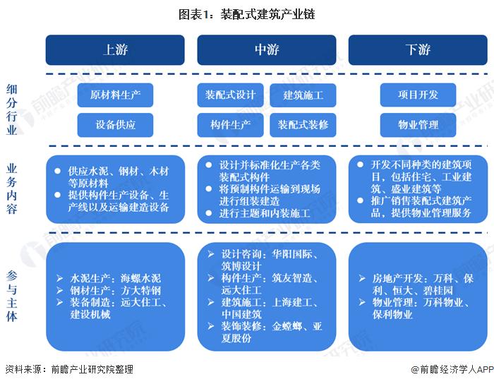 图表1:装配式建筑产业链