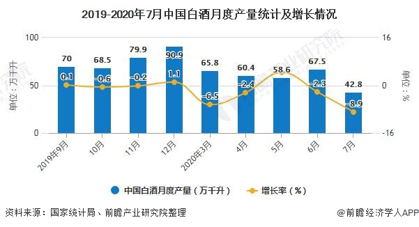 2019-2020年7月中国白酒月度产量统计及增长情况