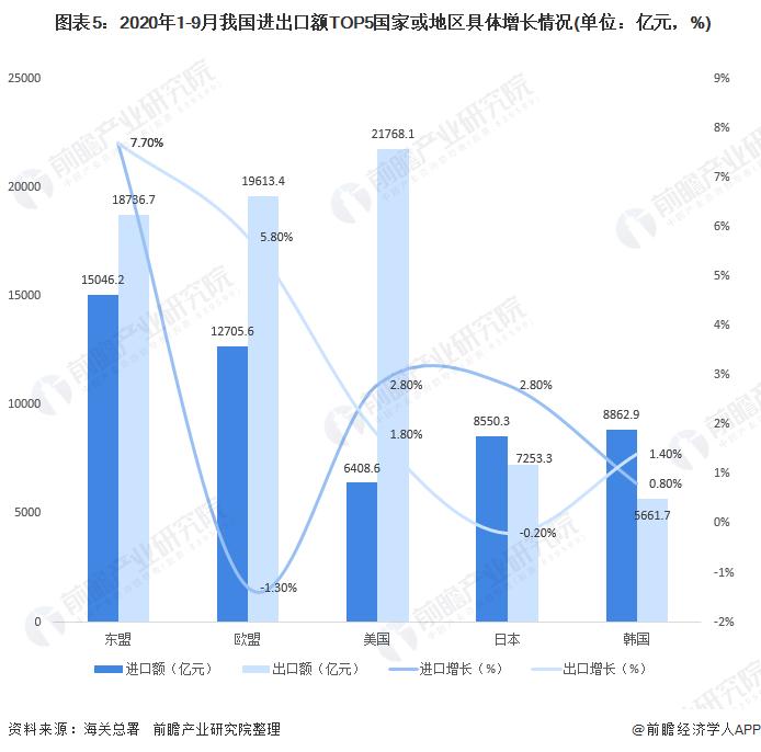 图表5:2020年1-9月我国进出口额TOP5国家或地区具体增长情况(单位:亿元,%)