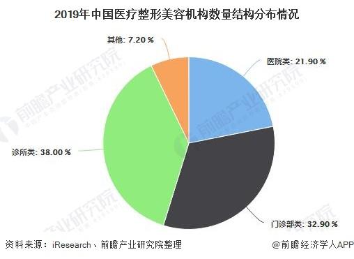 2019年中国医疗整形美容机构数量结构分布情况
