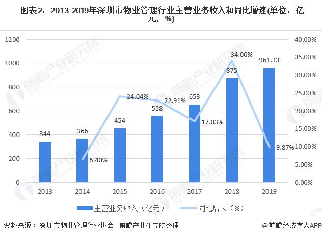 图表2:2013-2019年深圳市物业管理行业主营业务收入和同比增速(单位:亿元,%)