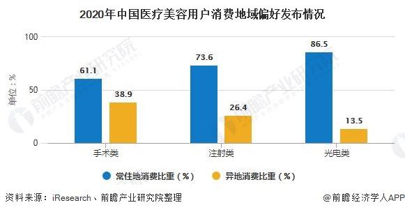 2020年中国医疗美容用户消费地域偏好发布情况