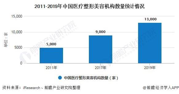2011-2019年中国医疗整形美容机构数量统计情况