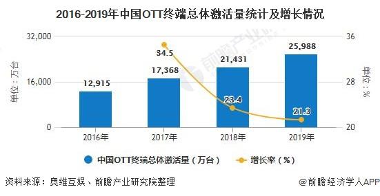 2016-2019年中国OTT终端总体激活量统计及增长情况