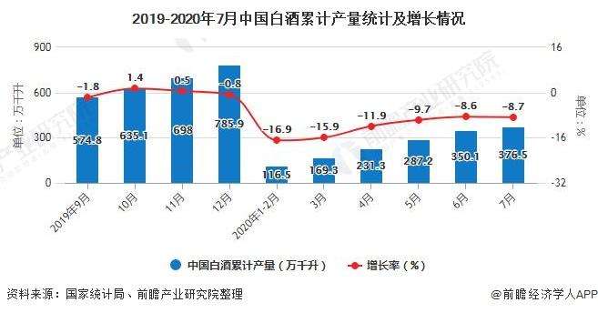 2019-2020年7月中国白酒累计产量统计及增长情况