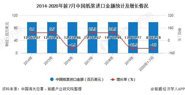 2014-2020年前7月中国纸浆进口金额统计及增长情况