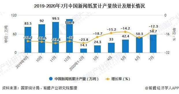 2019-2020年7月中国新闻纸累计产量统计及增长情况