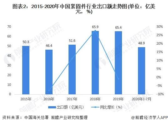 图表2:2015-2020年中国紧固件行业出口额走势图(单位:亿美元,%)