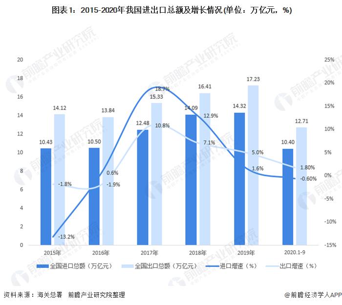 图表1:2015-2020年我国进出口总额及增长情况(单位:万亿元,%)