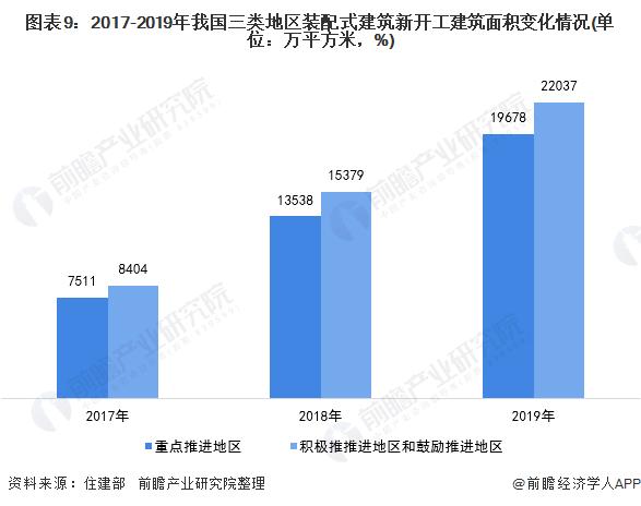 图表9:2017-2019年我国三类地区装配式建筑新开工建筑面积变化情况(单位:万平方米,%)