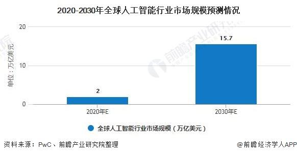 2020-2030年全球人工智能行业市场规模预测情况